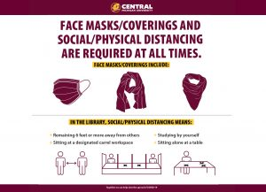 Face Masks/Coverrings and Social/Physical Distancing Signage